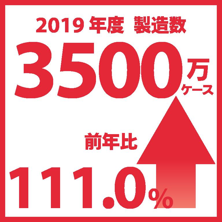 2019年度製造数