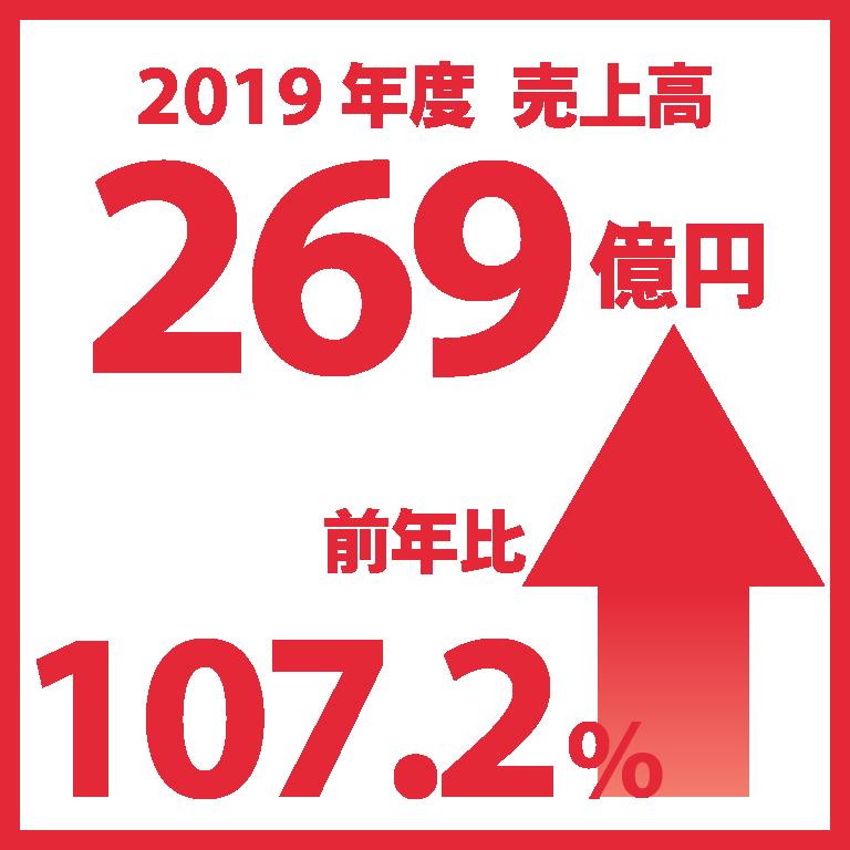 2019年度売上高